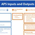 APS Inputs and Outputs